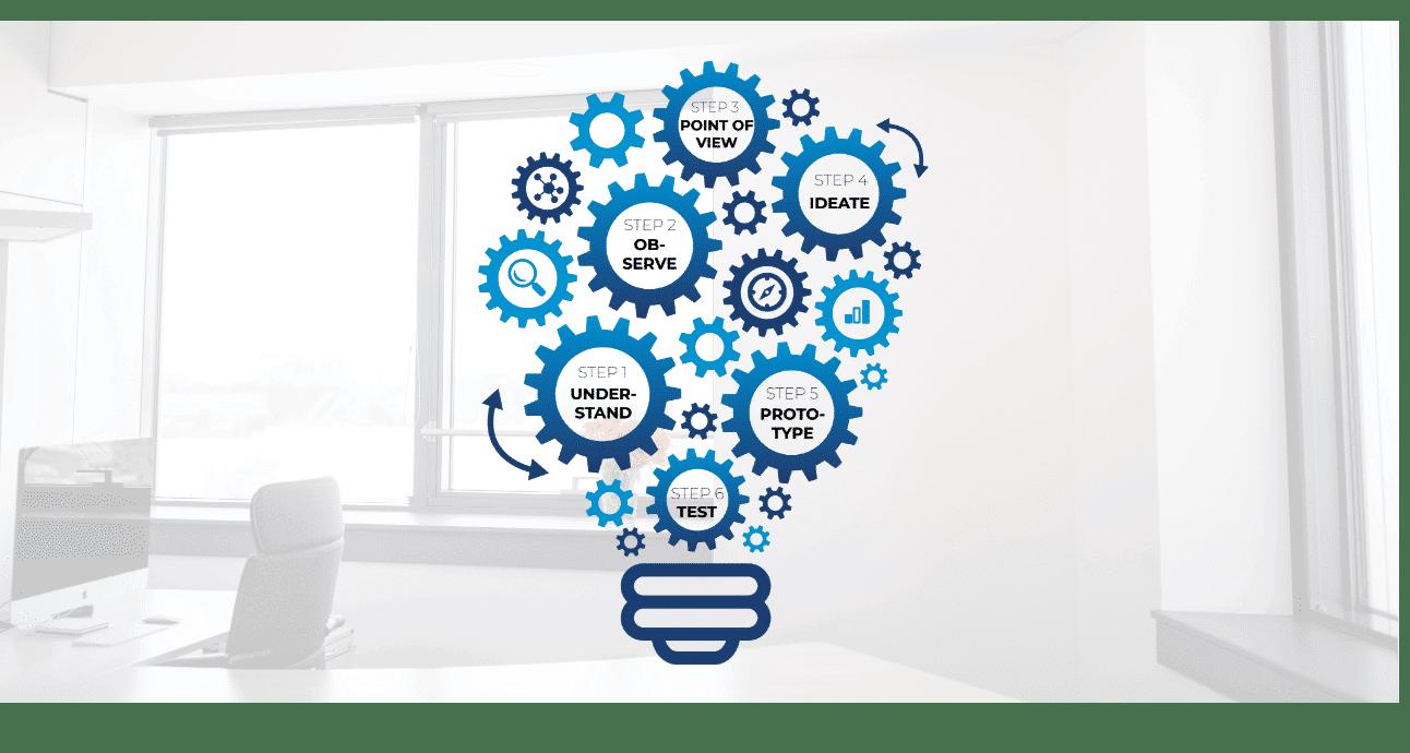 Mit der Design Thinking-Methode entwickeln wir Ihre individuelle Lösung und meistern Ihre Herausforderungen durch kreative Innovationen